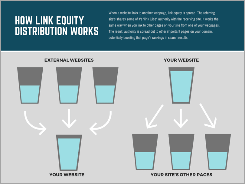 podcasting-channel-link-equity-comment-link-equity-distribution-works-works