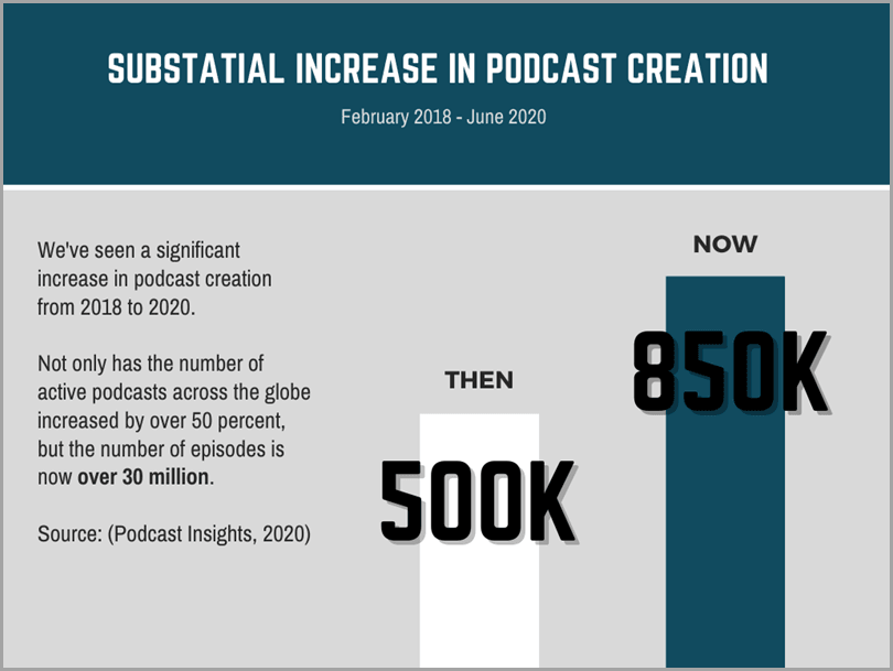 podcasting-podcast-insights-podcast-creation-research-2018-2020