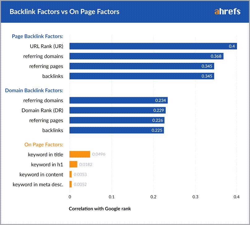 Facteurs de backlink par rapport aux facteurs sur la page Ahrefs